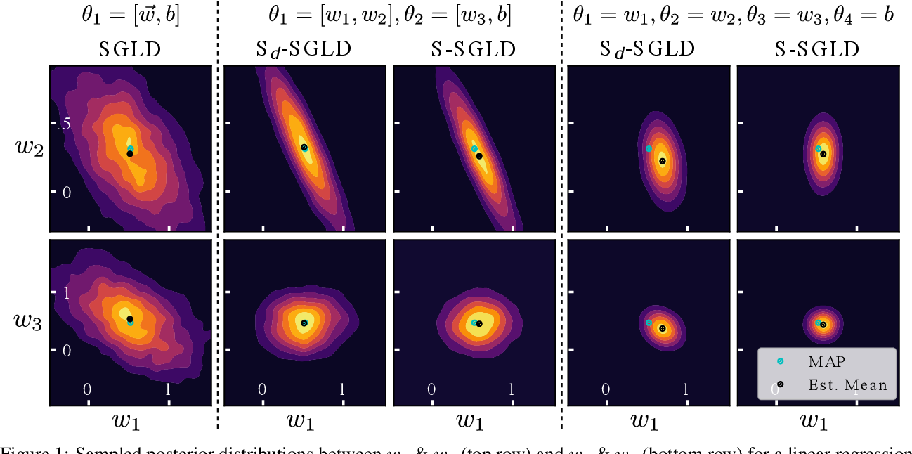 Figure 2 for Structured Stochastic Gradient MCMC