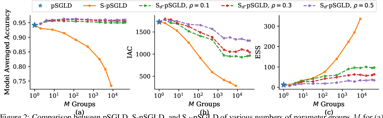 Figure 3 for Structured Stochastic Gradient MCMC