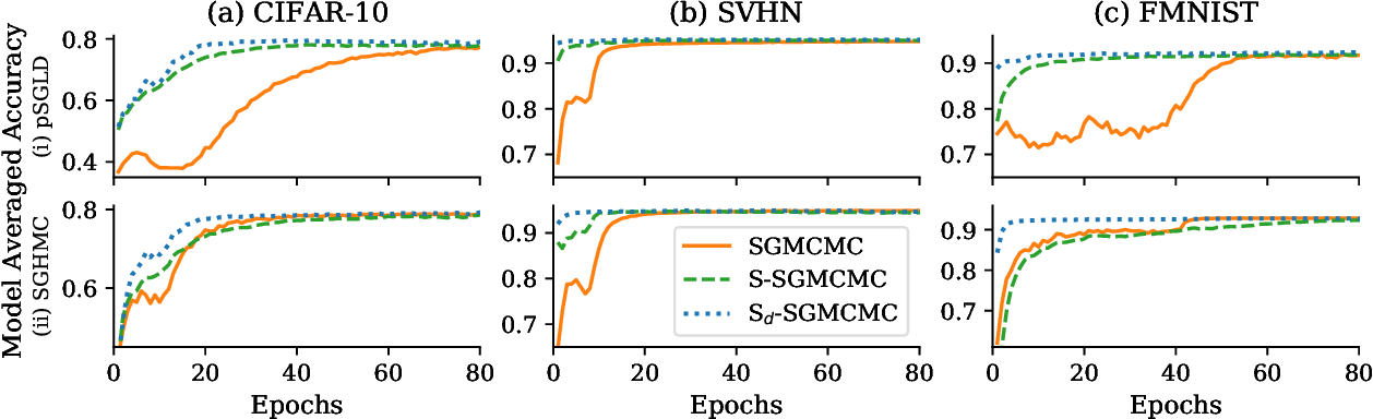 Figure 4 for Structured Stochastic Gradient MCMC