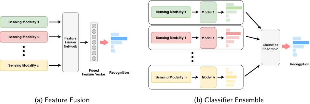 Figure 2 for Deep Learning for Sensor-based Human Activity Recognition: Overview, Challenges and Opportunities
