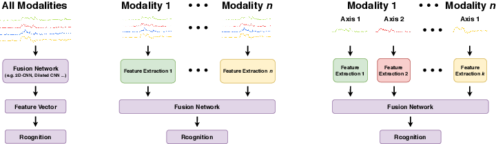 Figure 4 for Deep Learning for Sensor-based Human Activity Recognition: Overview, Challenges and Opportunities