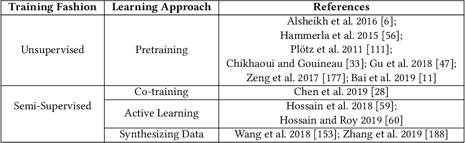 Figure 3 for Deep Learning for Sensor-based Human Activity Recognition: Overview, Challenges and Opportunities