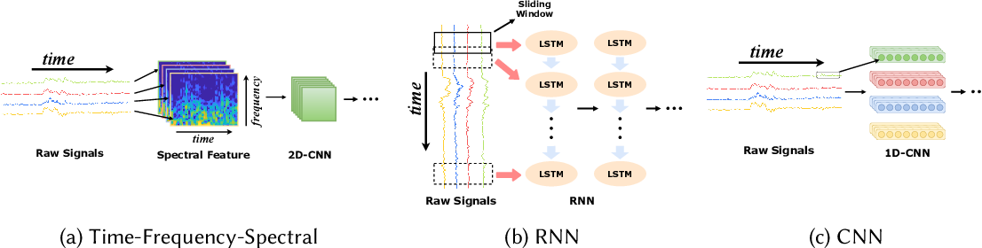 Figure 1 for Deep Learning for Sensor-based Human Activity Recognition: Overview, Challenges and Opportunities
