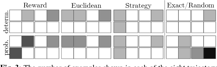 Figure 3 for Enabling Robots to Communicate their Objectives
