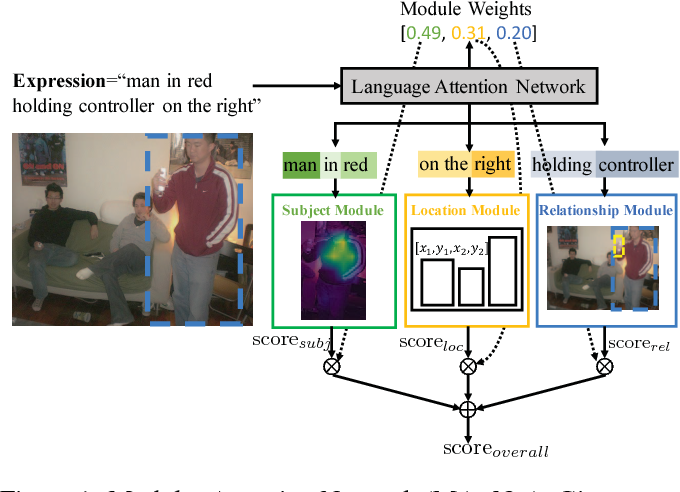 Figure 1 for MAttNet: Modular Attention Network for Referring Expression Comprehension