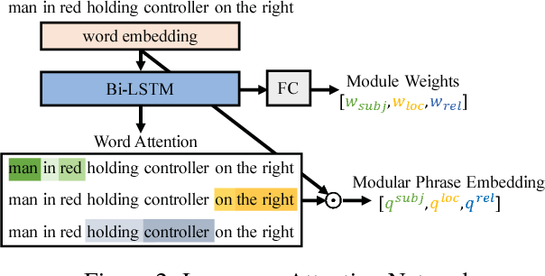 Figure 3 for MAttNet: Modular Attention Network for Referring Expression Comprehension