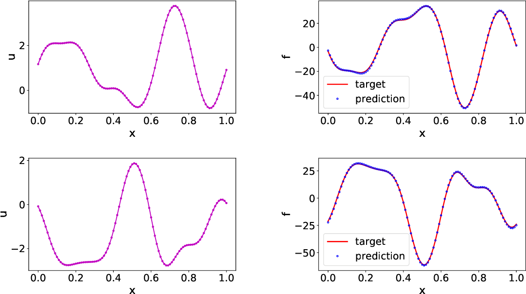 Figure 1 for Data-driven learning of robust nonlocal physics from high-fidelity synthetic data