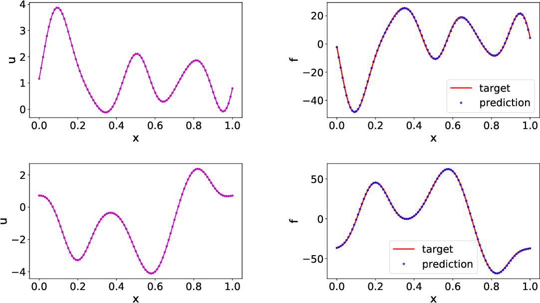 Figure 3 for Data-driven learning of robust nonlocal physics from high-fidelity synthetic data