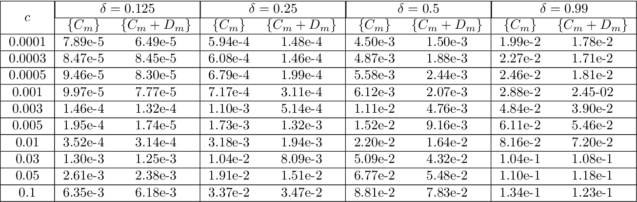 Figure 2 for Data-driven learning of robust nonlocal physics from high-fidelity synthetic data