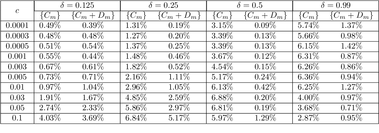 Figure 4 for Data-driven learning of robust nonlocal physics from high-fidelity synthetic data