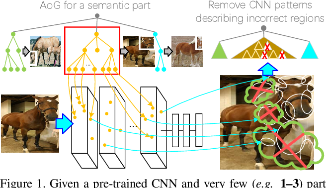 Figure 1 for Interactively Transferring CNN Patterns for Part Localization