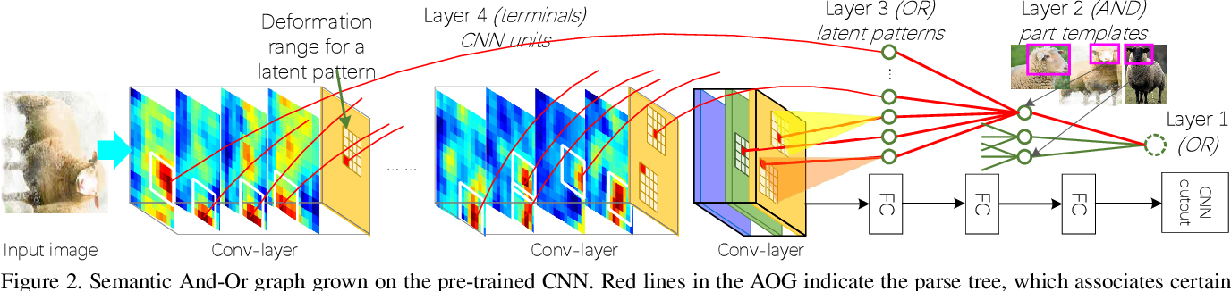 Figure 3 for Interactively Transferring CNN Patterns for Part Localization