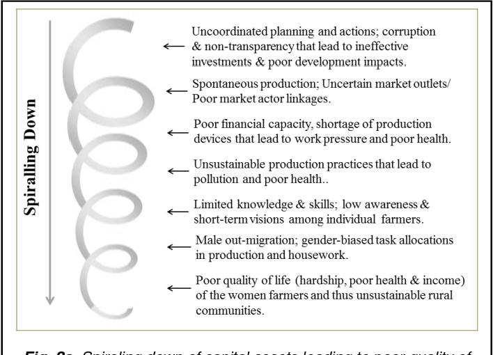 PDF] A Participatory Systemic Approach To Rural Community