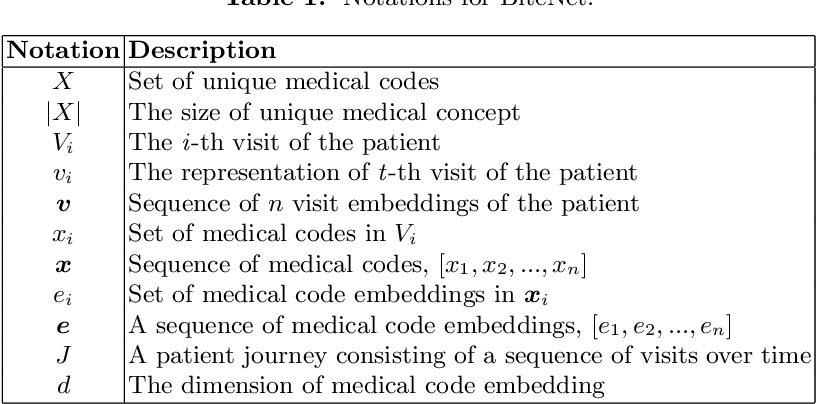 Figure 2 for Self-Attention Enhanced Patient Journey Understanding in Healthcare System