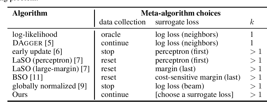 Figure 1 for Learning Beam Search Policies via Imitation Learning