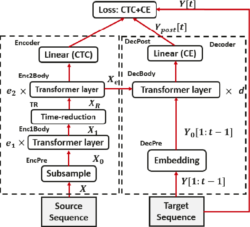 Figure 1 for Transformer-based ASR Incorporating Time-reduction Layer and Fine-tuning with Self-Knowledge Distillation