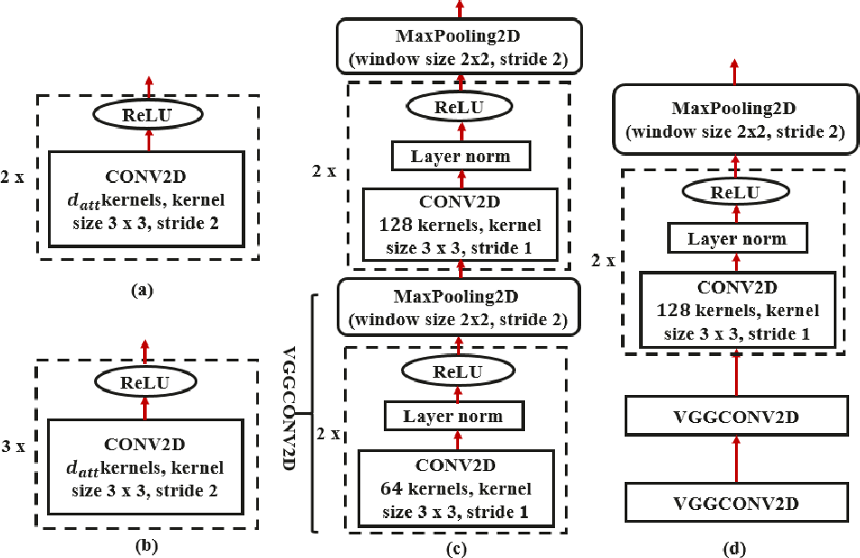 Figure 3 for Transformer-based ASR Incorporating Time-reduction Layer and Fine-tuning with Self-Knowledge Distillation