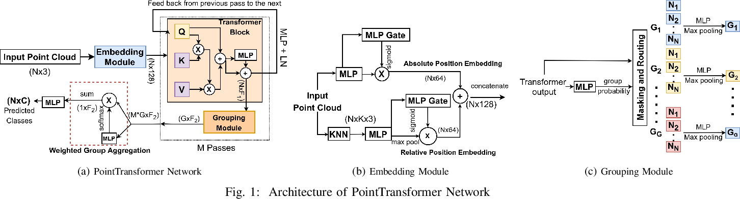 Figure 1 for PointTransformer for Shape Classification and Retrieval of 3D and ALS Roof PointClouds