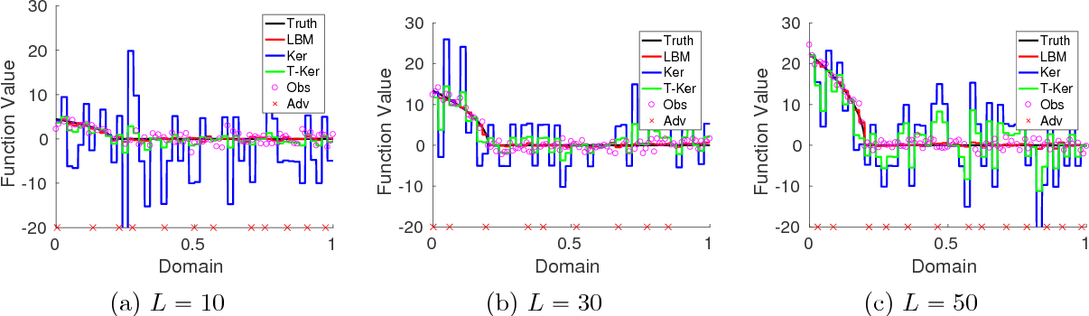 Figure 1 for Robust Nonparametric Regression under Huber's $ε$-contamination Model
