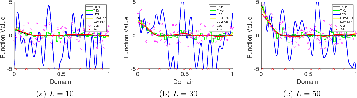 Figure 2 for Robust Nonparametric Regression under Huber's $ε$-contamination Model