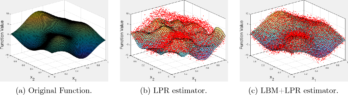 Figure 3 for Robust Nonparametric Regression under Huber's $ε$-contamination Model