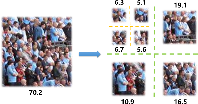 Figure 1 for From Open Set to Closed Set: Supervised Spatial Divide-and-Conquer for Object Counting