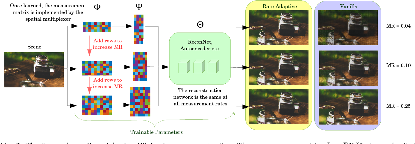 Figure 3 for Rate-Adaptive Neural Networks for Spatial Multiplexers
