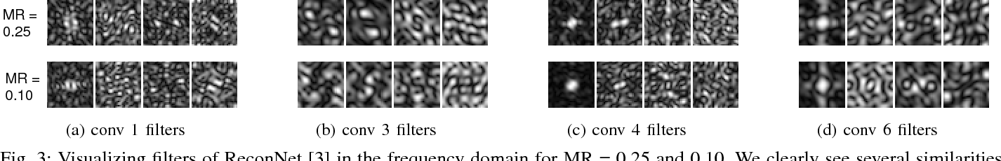 Figure 4 for Rate-Adaptive Neural Networks for Spatial Multiplexers