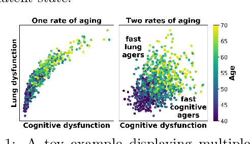 Figure 1 for Inferring Multi-Dimensional Rates of Aging from Cross-Sectional Data
