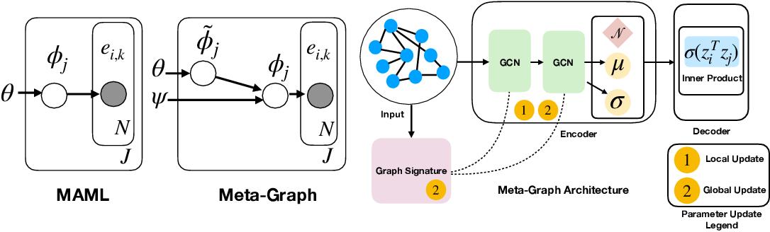 Figure 1 for Meta-Graph: Few shot Link Prediction via Meta Learning