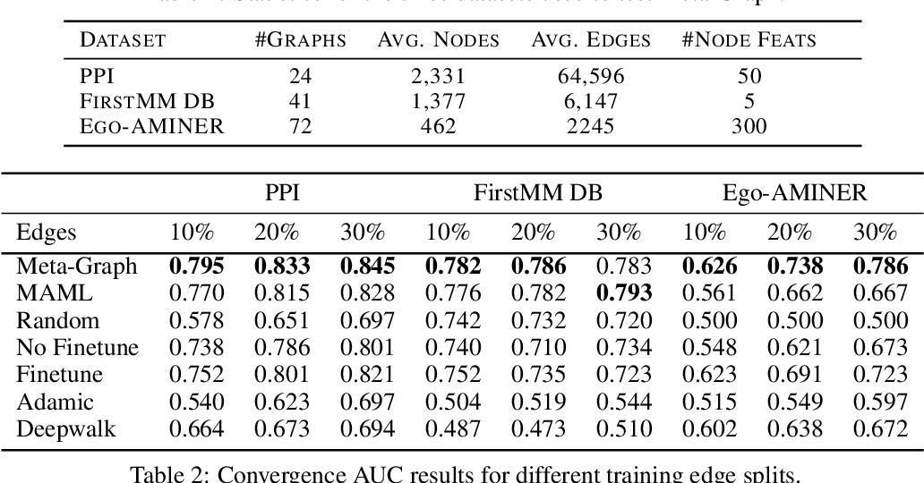Figure 2 for Meta-Graph: Few shot Link Prediction via Meta Learning