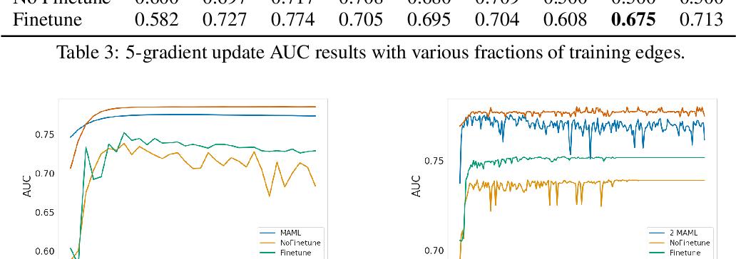 Figure 3 for Meta-Graph: Few shot Link Prediction via Meta Learning