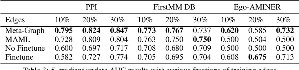 Figure 4 for Meta-Graph: Few shot Link Prediction via Meta Learning