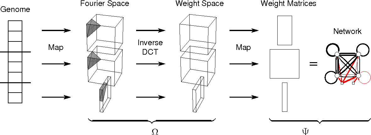 Figure 1 for A Frequency-Domain Encoding for Neuroevolution