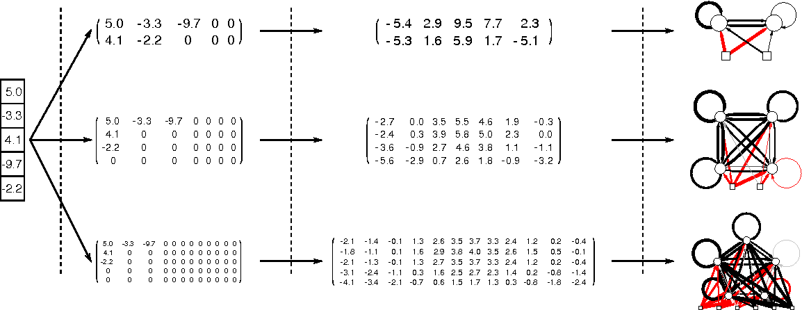 Figure 3 for A Frequency-Domain Encoding for Neuroevolution