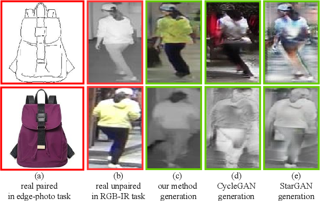 Figure 3 for Cross-Modality Paired-Images Generation for RGB-Infrared Person Re-Identification