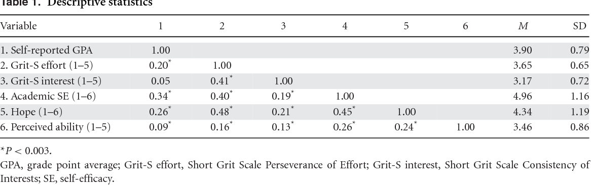 Is Grit Doomed To Be New Self Esteem >> Beyond Perceived Ability The Contribution Of Psychosocial Factors