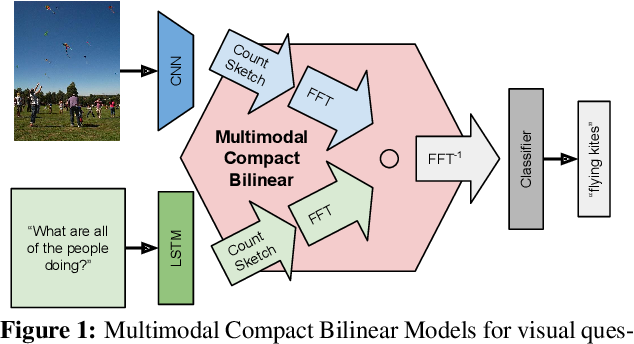 Figure 1 for Multimodal Compact Bilinear Pooling for Visual Question Answering and Visual Grounding