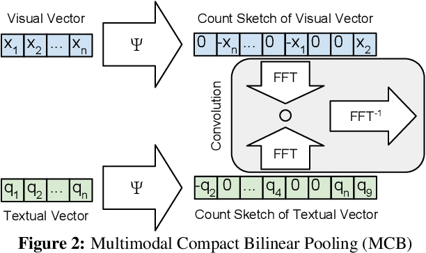 Figure 3 for Multimodal Compact Bilinear Pooling for Visual Question Answering and Visual Grounding