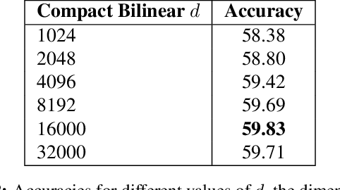Figure 4 for Multimodal Compact Bilinear Pooling for Visual Question Answering and Visual Grounding