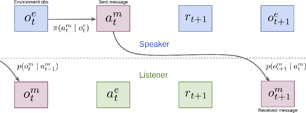 Figure 1 for Correcting Experience Replay for Multi-Agent Communication