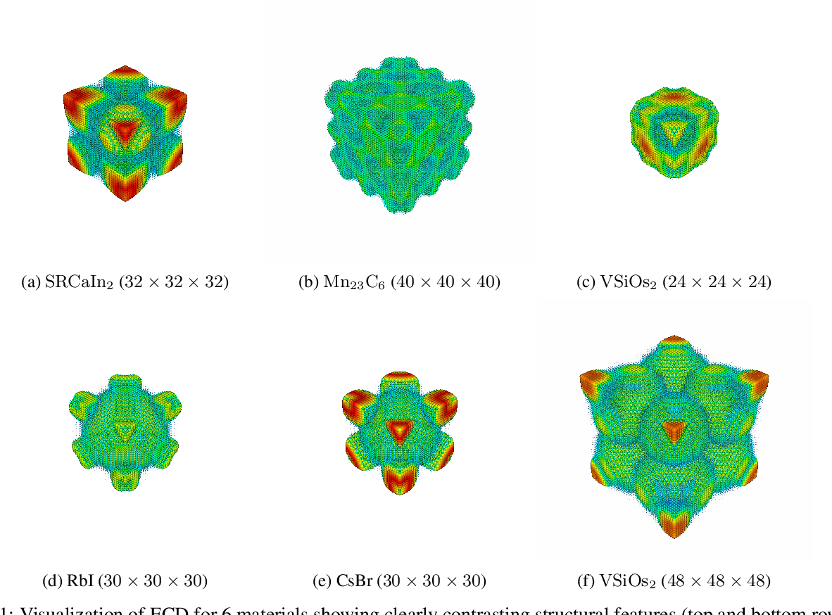 Figure 2 for Predicting Elastic Properties of Materials from Electronic Charge Density Using 3D Deep Convolutional Neural Networks