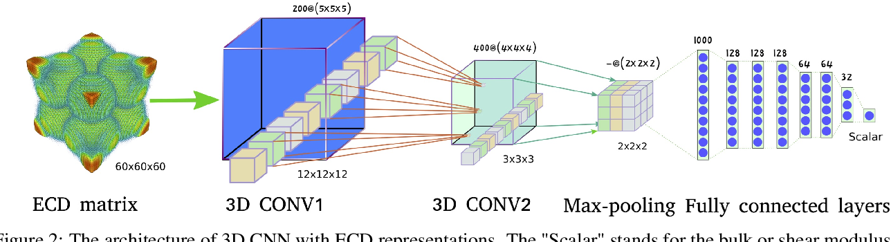 Figure 3 for Predicting Elastic Properties of Materials from Electronic Charge Density Using 3D Deep Convolutional Neural Networks