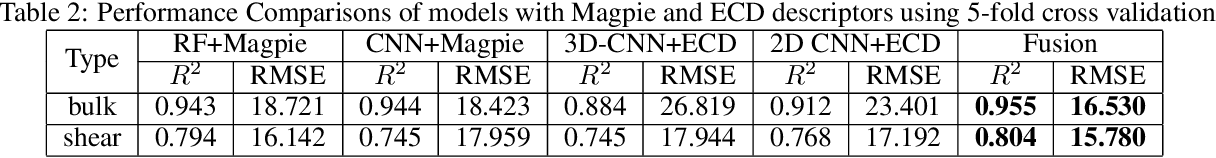Figure 4 for Predicting Elastic Properties of Materials from Electronic Charge Density Using 3D Deep Convolutional Neural Networks