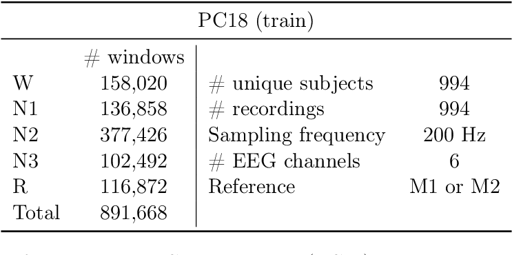Figure 2 for Uncovering the structure of clinical EEG signals with self-supervised learning