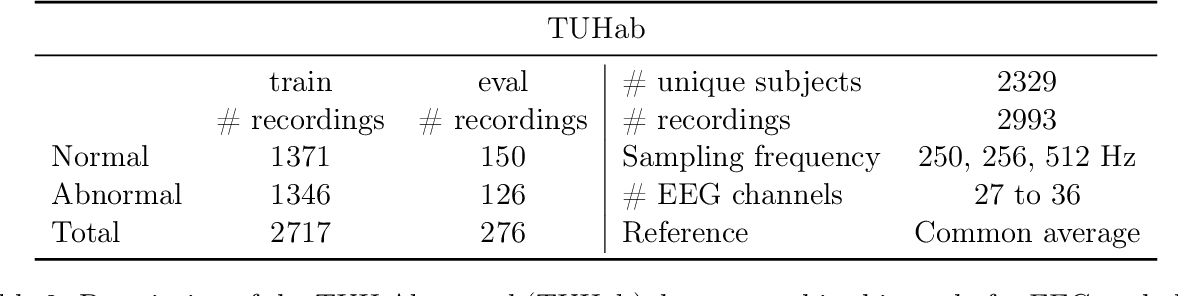 Figure 4 for Uncovering the structure of clinical EEG signals with self-supervised learning