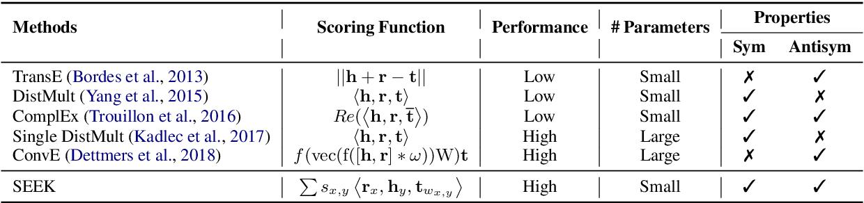Figure 1 for SEEK: Segmented Embedding of Knowledge Graphs
