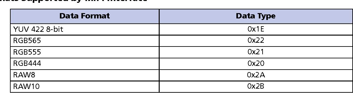 Table 6 from 1 Mp System-OnA-Chip ( SOC ) CMOS Digital Image Sensor