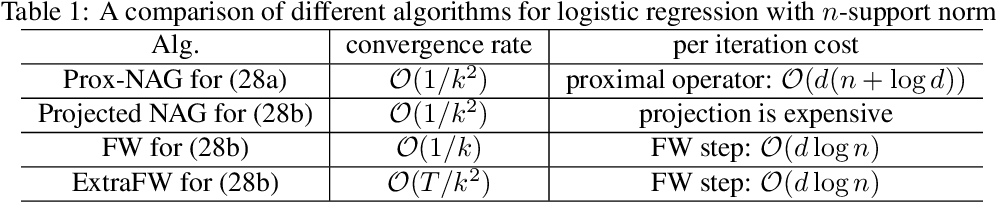 Figure 2 for Enhancing Parameter-Free Frank Wolfe with an Extra Subproblem