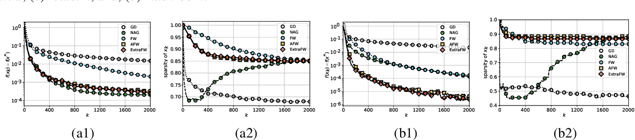 Figure 3 for Enhancing Parameter-Free Frank Wolfe with an Extra Subproblem